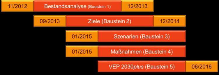 A61_4_Pro_VEP2030_Zeit