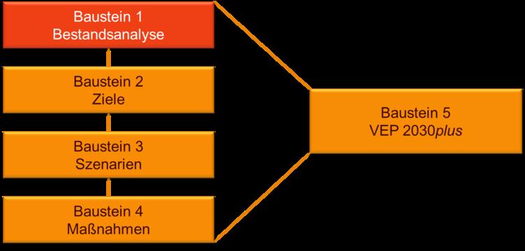 Baustein1