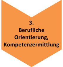 Prozesskette_3_Berufliche_Orientierung