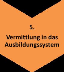 Prozesskette_5_Vermittlung