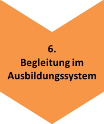 Prozesskette_6_Begleitung