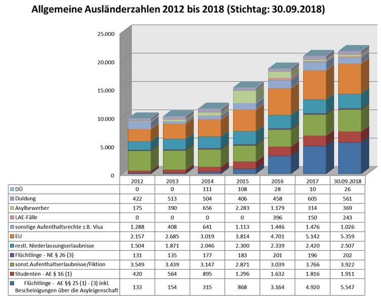 Allgemeine Zahlen 30.09.2018