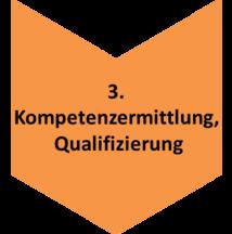 Prozesskette_Arbeit_1_3