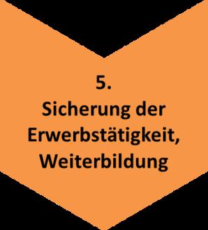 Prozesskette_Arbeit_5_neu