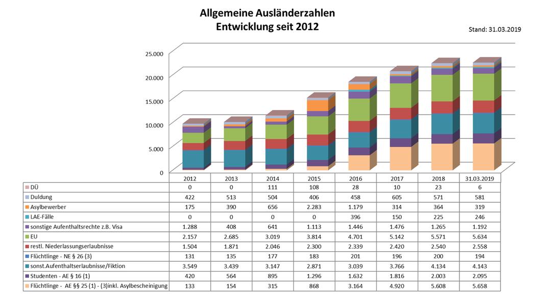 Allgemeine Ausländerzahlen 31.03.19