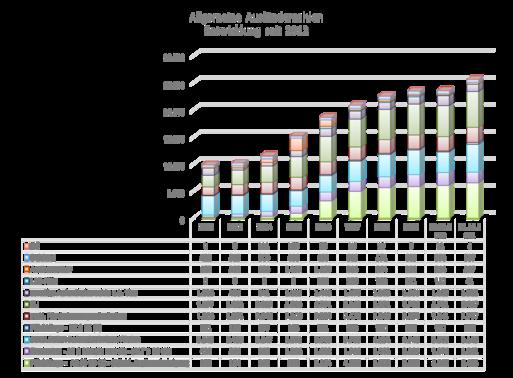Allgemeine Ausländerzahlen Magdeburg 31.12.2019